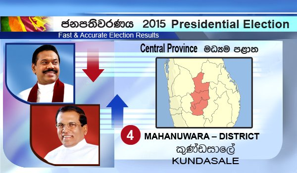 Maithri wins Kundasale